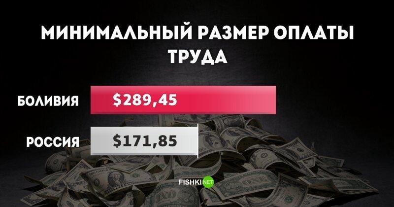 МРОТ в Боливии: $289,45 МРОТ, доход, минимальный размер оплаты труда, оклад, сравнения, экономика