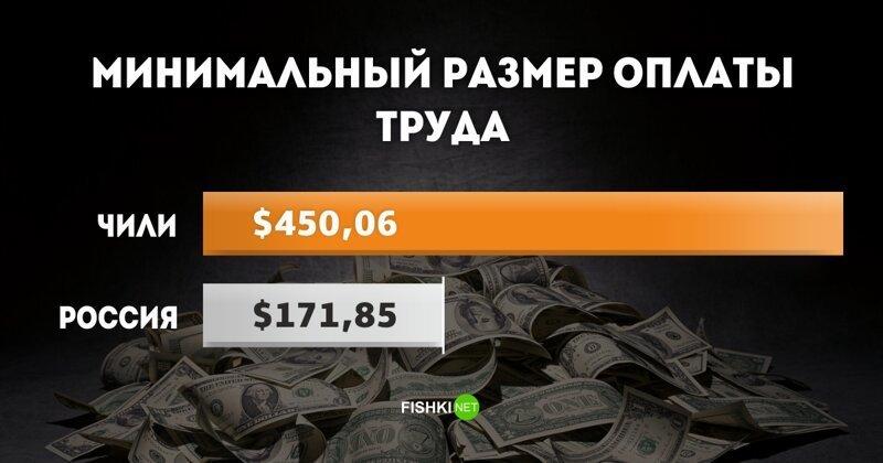 МРОТ в Чили: $450,06 МРОТ, доход, минимальный размер оплаты труда, оклад, сравнения, экономика