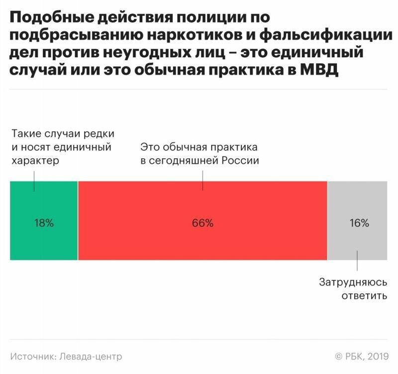 Две трети россиян считают подброс наркотиков обычной практикой полицейских ynews, Иван Голунов, мвд, мнения, опрос, фальсификация дел