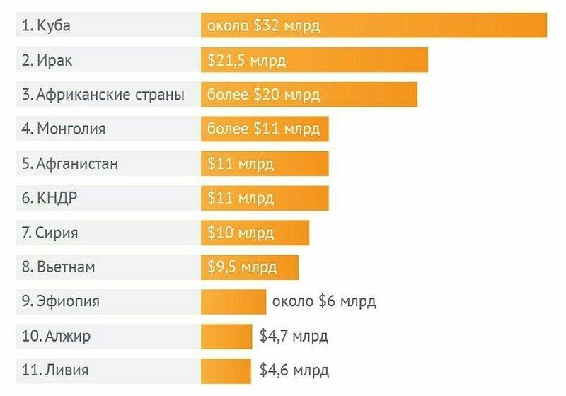 РФ спешит на помощь: сколько Россия тратит на соседей и партнёров венесуэла, деньги, доллары, киргизия, куба, помощь, россия