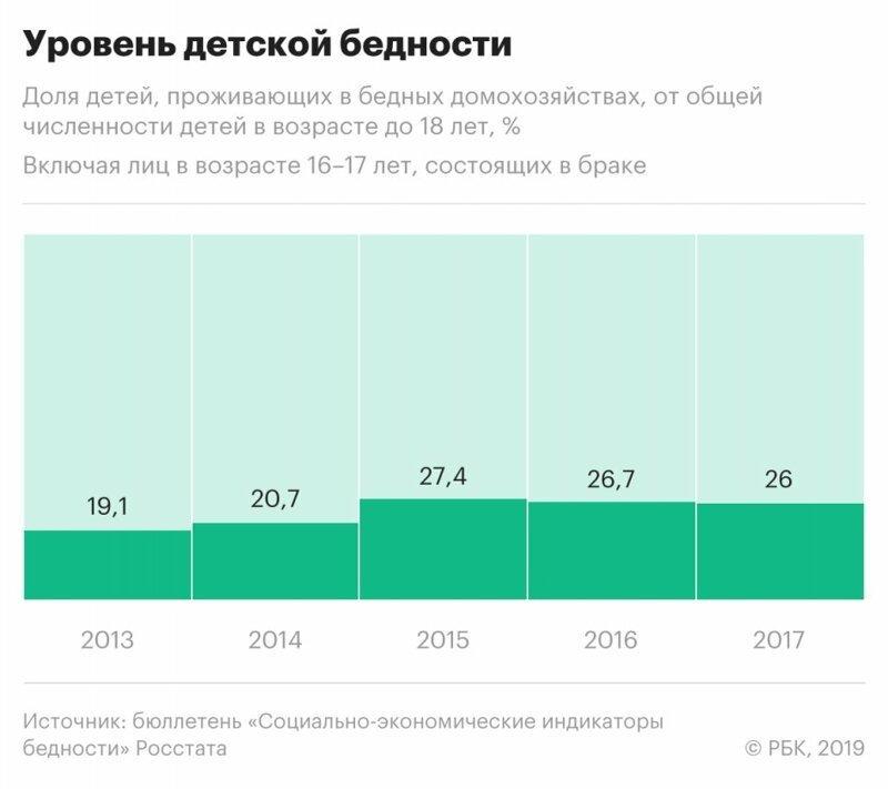 Росстат: более четверти детей в России живут за чертой бедности ynews, детская бедность, доходы, исследование, росстат, статистика