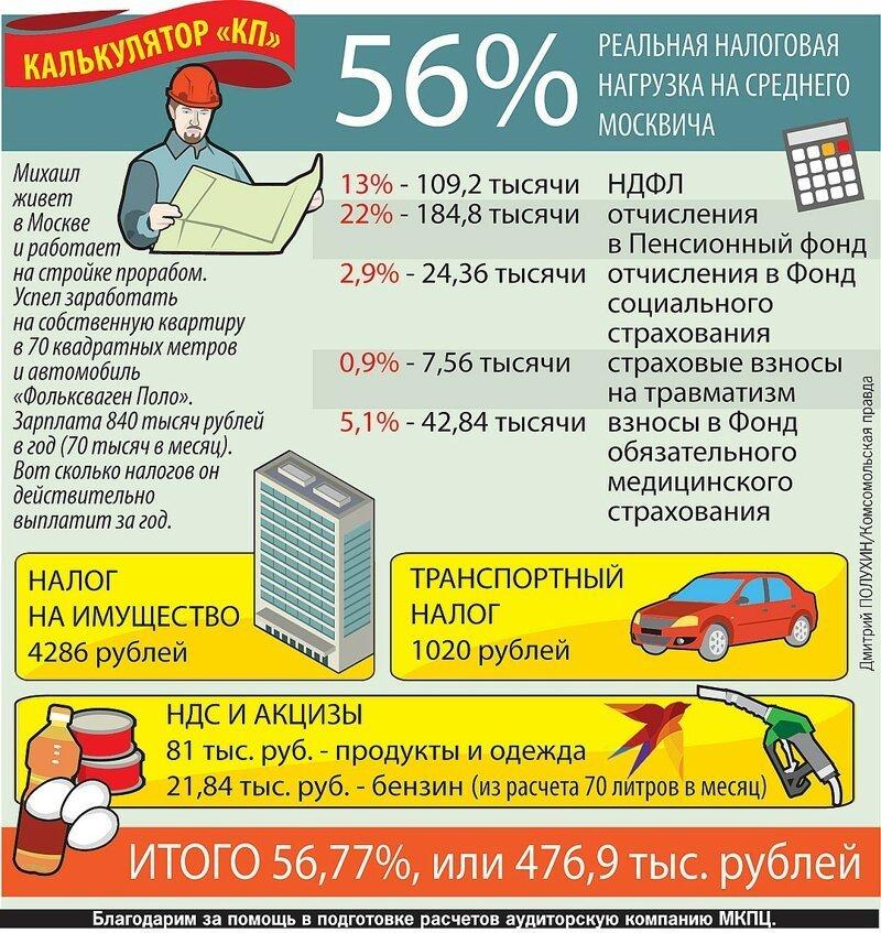 Зарплатный налог бухгалтерский учет оказания услуг населению