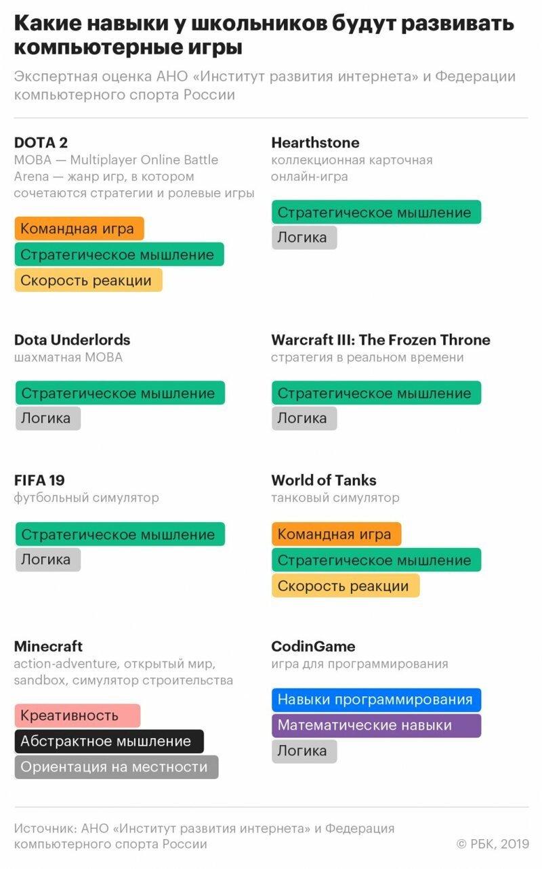 В школьную программу предложили ввести уроки по Dota 2, FIFA и WOT ynews, Минпросвещения, киберспорт, новые предметы, предложение, школа