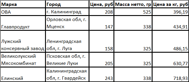 В первой таблице отобразил цену, массу нетто и цену за килограмм продукта: