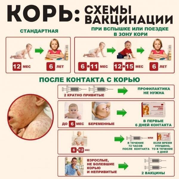 С 1968–1973  вводится  массовая кампания по вакцинации против кори; с 1973 г. — плановая прививка от кори в первый год жизни.