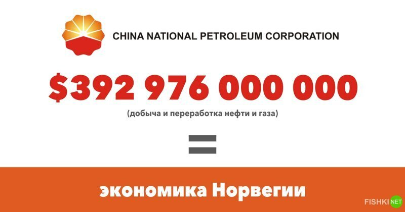 China National Petrolium $392 976 000 000 (Добыча и переработка нефти и газа)