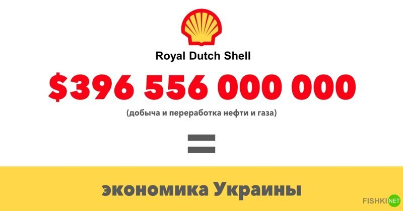 Royal Dutch Shell $396 556 000 000 (Добыча и переработка нефти и газа)