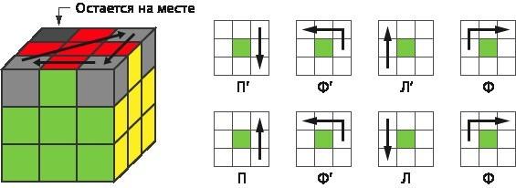 Формула правого разворота: (П'Ф'Л'Ф)(ПФ'ЛФ)