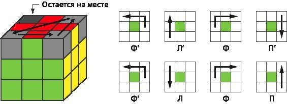 Формула левого разворота: (Ф'Л'ФП')(Ф'ЛФП)
