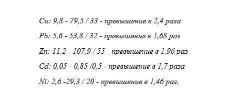 Берем пример с Дзержинска, или Как не дать АБЗ-1 уничтожить экологию